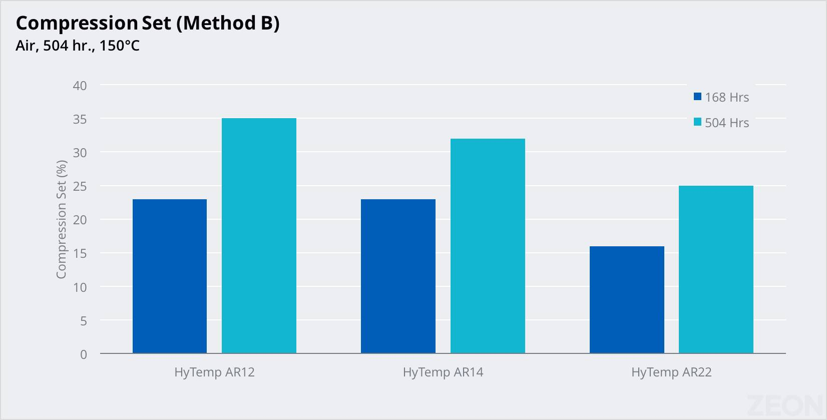 Chart showing HyTemp's compression set performance