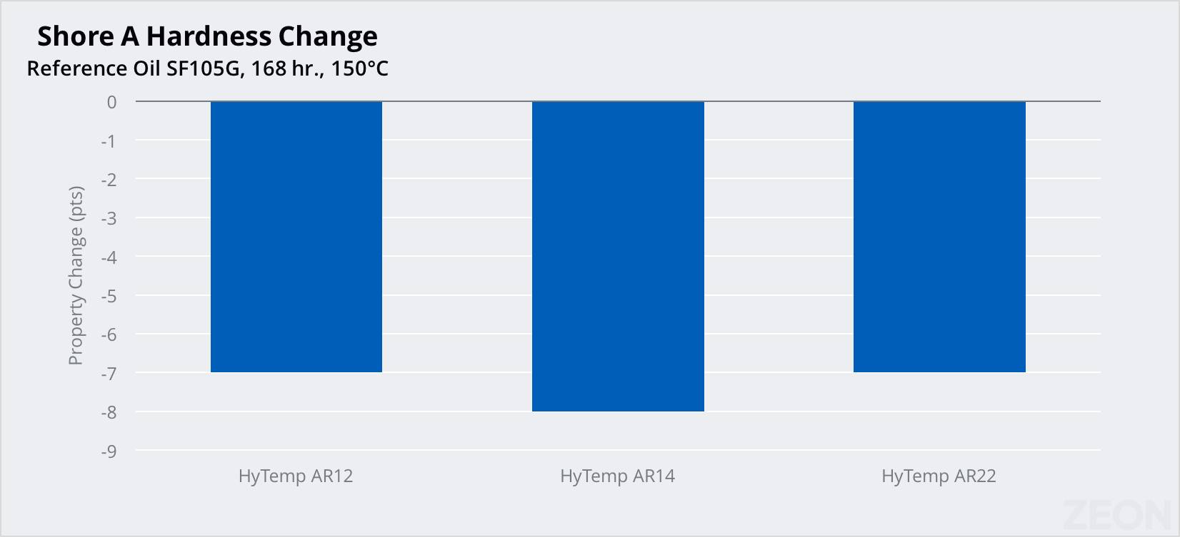 Chart showing HyTemp's oil resistance against hardness change