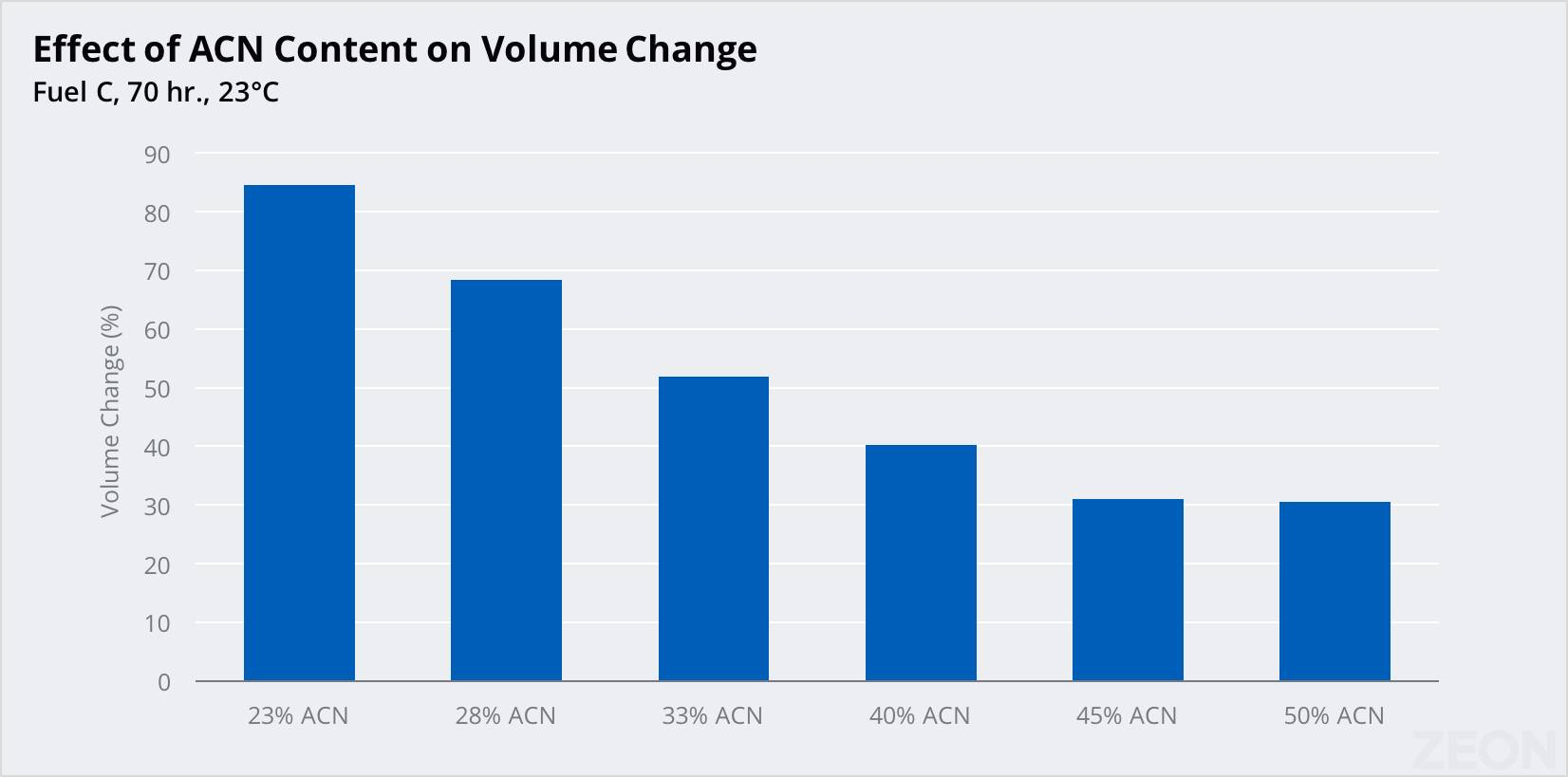 chart of effect of acn content on volume change for Nipol NBR nitrile rubber offered at ACN levels ranging from 19% to 50%