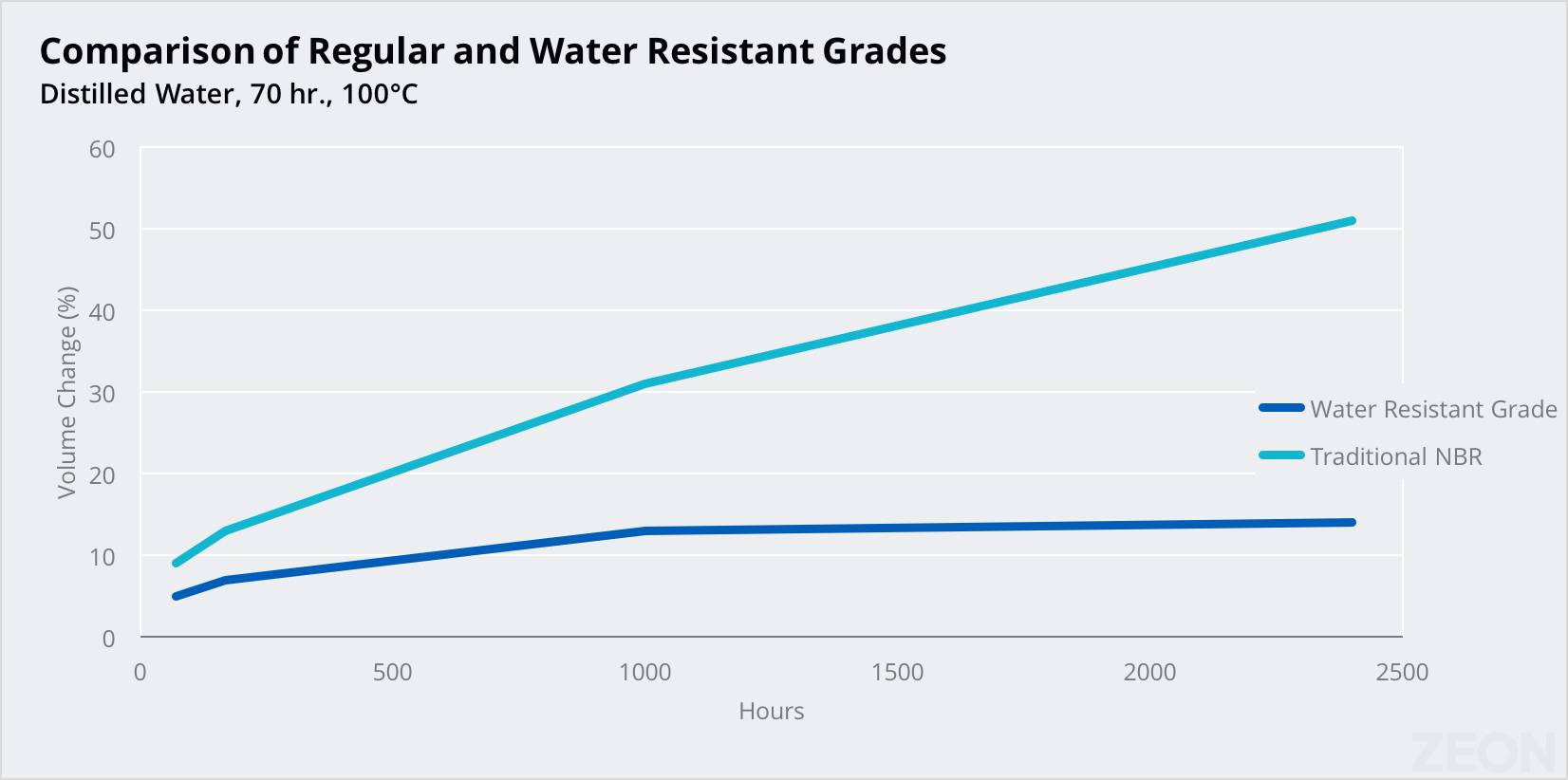 Chart comparing volume change of regular Nipol NBR grades with water-resistance grades