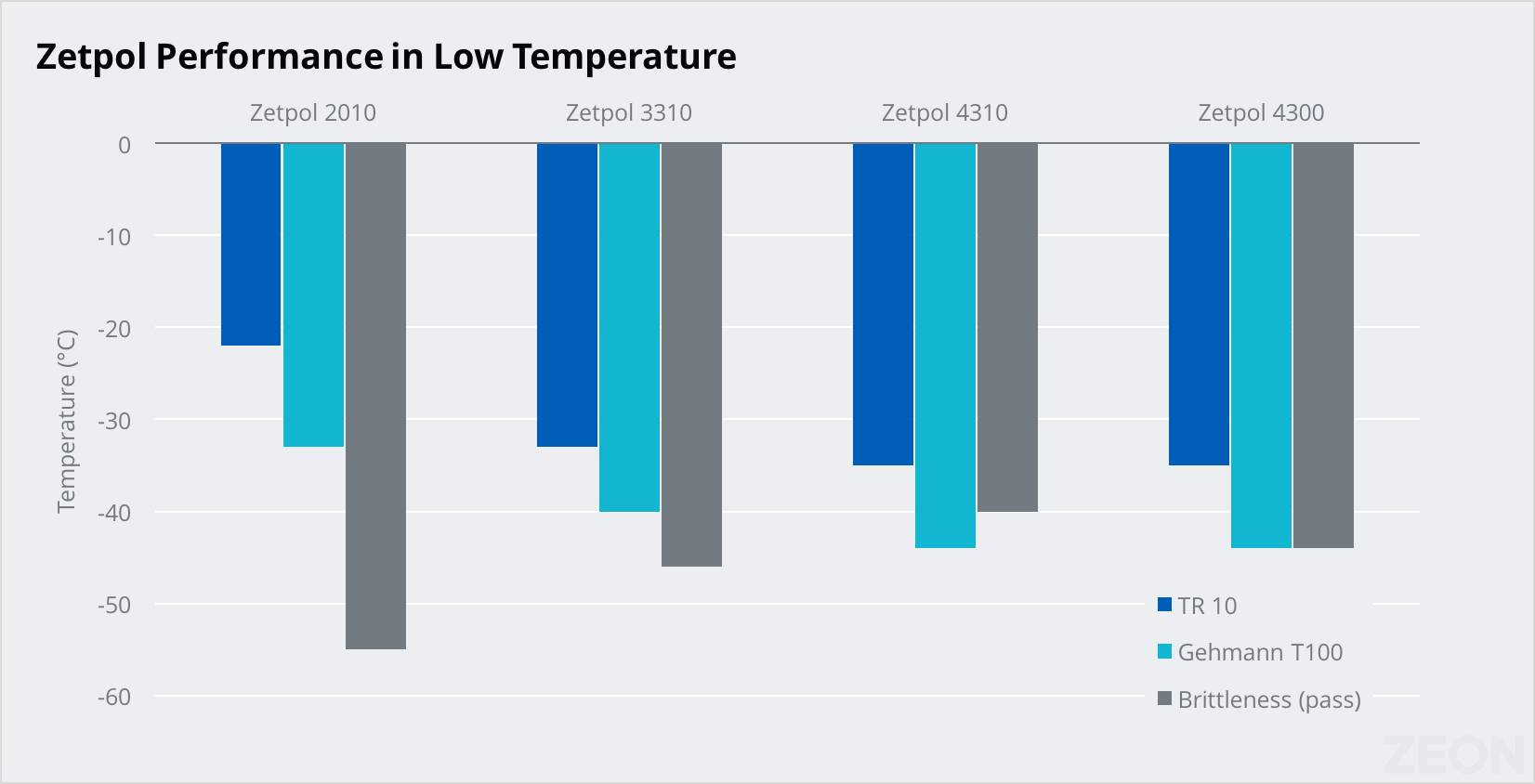 Chart showing Zetpol's excellent performance in low temperature, unusual for HNBR